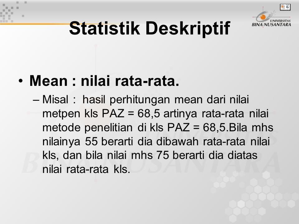 Statistik Deskriptif Mean : nilai rata-rata.