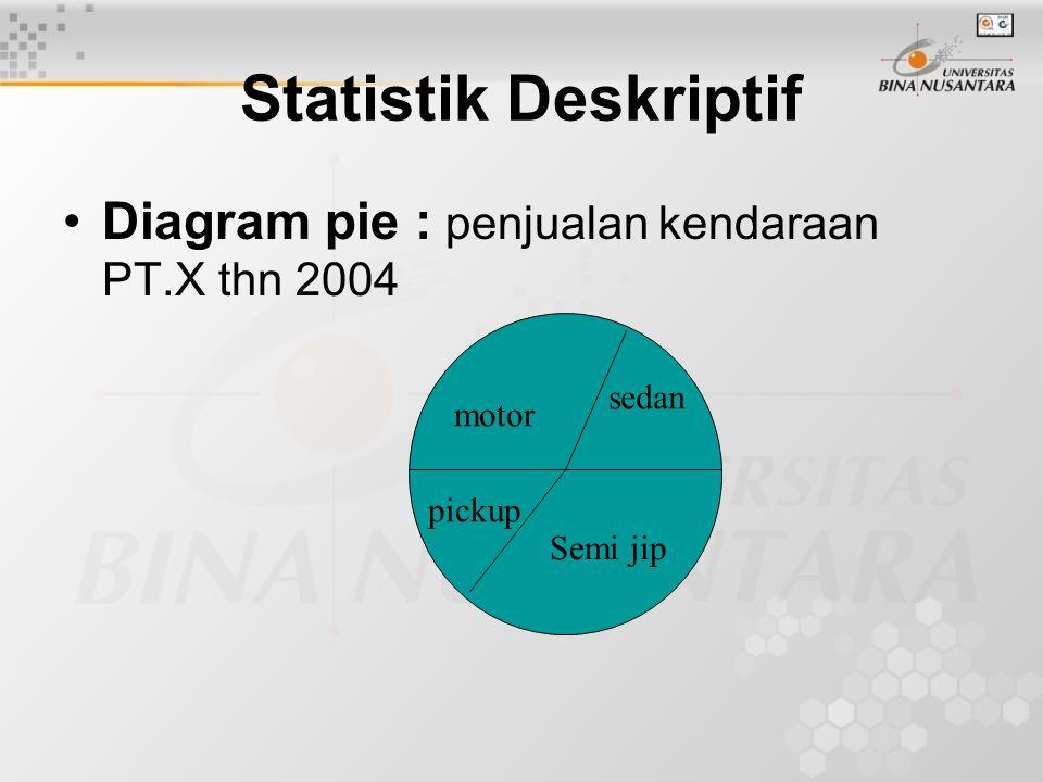 Statistik Deskriptif Diagram pie : penjualan kendaraan PT.X thn 2004