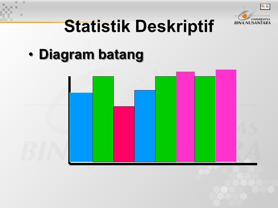 Statistik Deskriptif Diagram batang