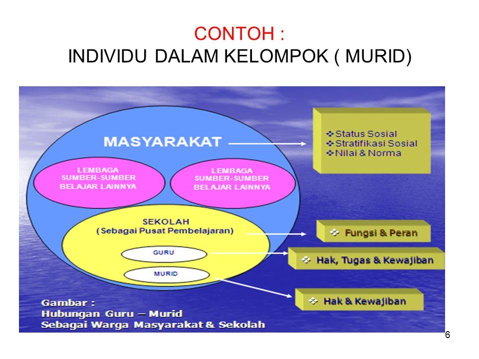 CONTOH : INDIVIDU DALAM KELOMPOK ( MURID)