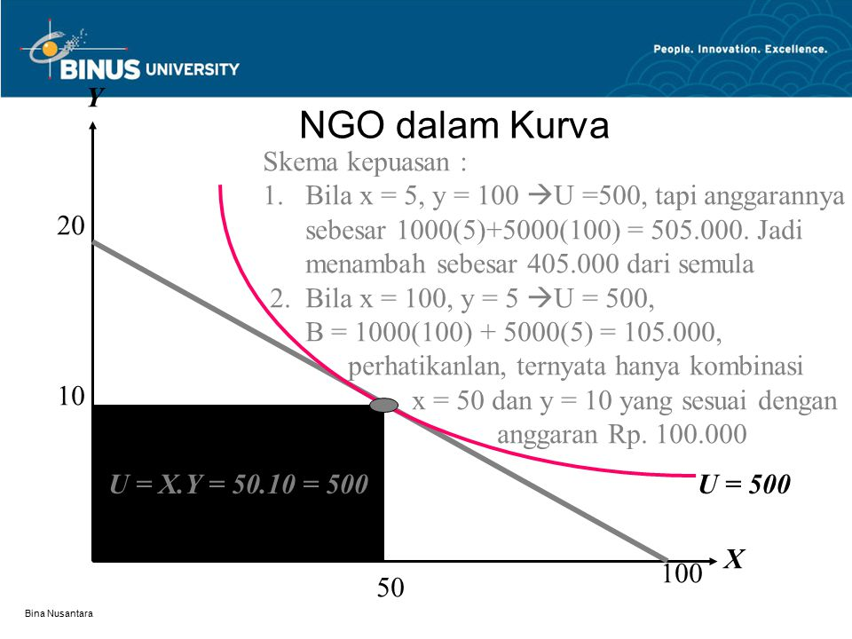 NGO dalam Kurva Y Skema kepuasan :