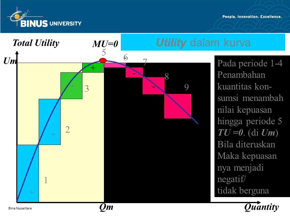 Utility dalam kurva Total Utility MU=0 5 - 6 Um 7 Pada periode 1-4