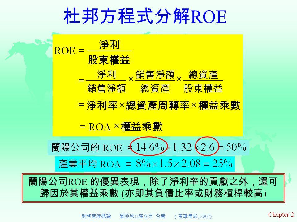 杜邦方程式分解ROE 蘭陽公司ROE 的優異表現,除了淨利率的貢獻之外,還可歸因於其權益乘數 (亦即其負債比率或財務槓桿較高)