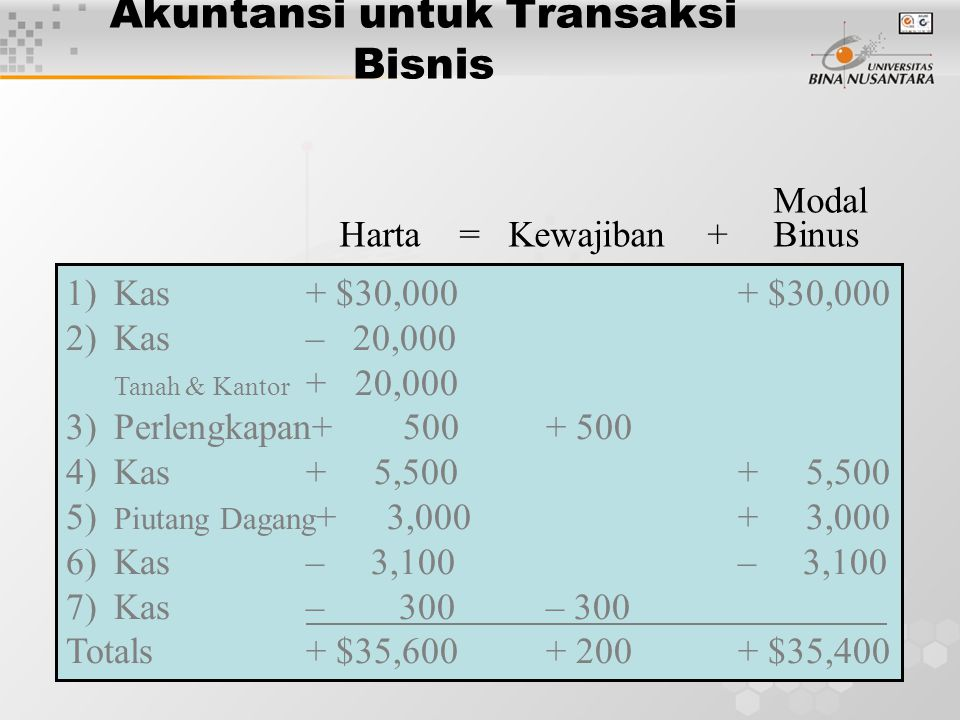 Akuntansi untuk Transaksi Bisnis