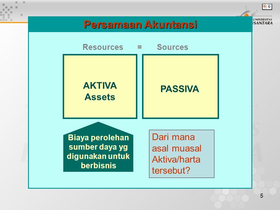 Biaya perolehan sumber daya yg digunakan untuk berbisnis