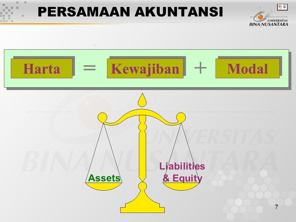 = + Kewajiban Modal Harta PERSAMAAN AKUNTANSI Liabilities & Equity