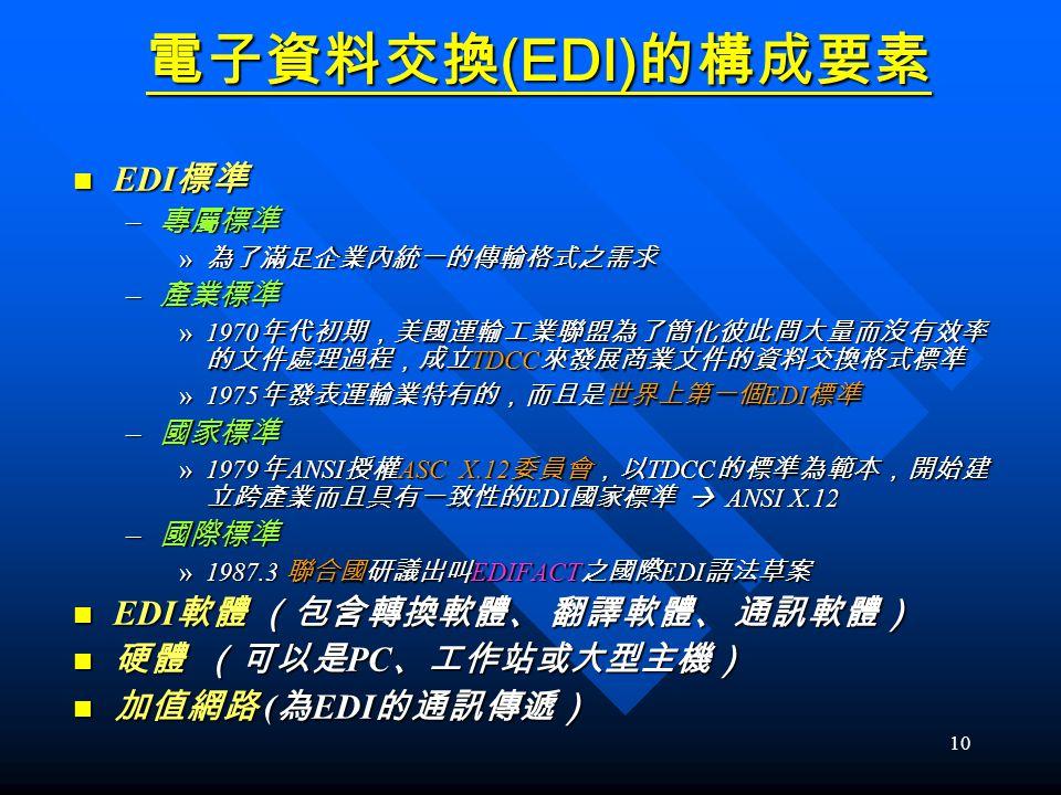 電子資料交換(EDI)的構成要素 EDI標準 EDI軟體 (包含轉換軟體、 翻譯軟體、 通訊軟體) 硬體 (可以是PC、工作站或大型主機)