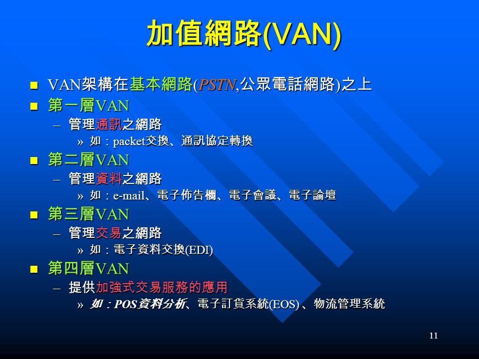 加值網路(VAN) VAN架構在基本網路(PSTN,公眾電話網路)之上 第一層VAN 第二層VAN 第三層VAN 第四層VAN