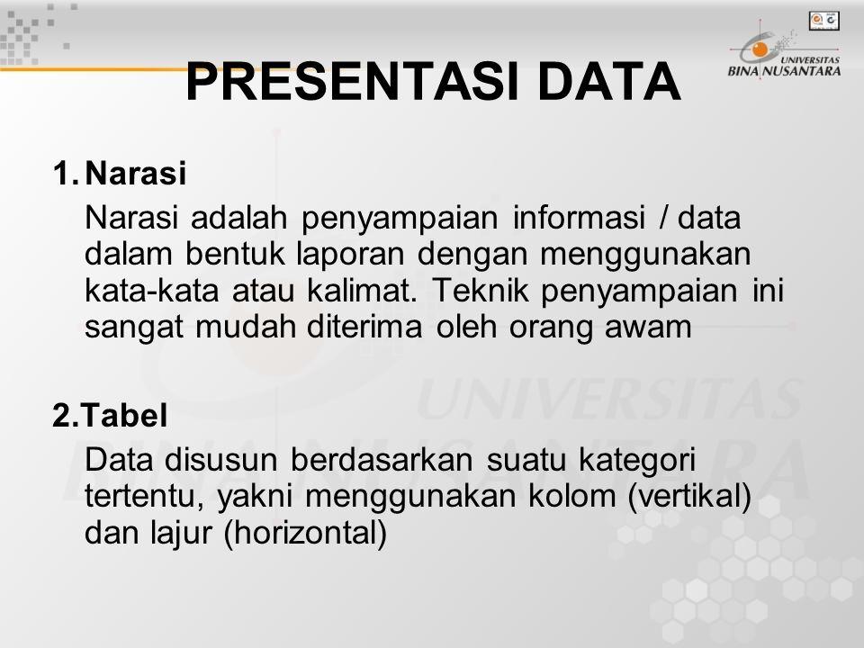 PRESENTASI DATA 1. Narasi