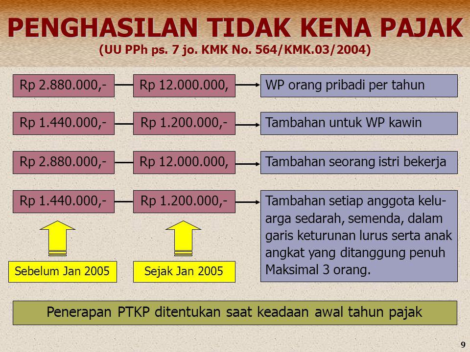 Penerapan PTKP ditentukan saat keadaan awal tahun pajak