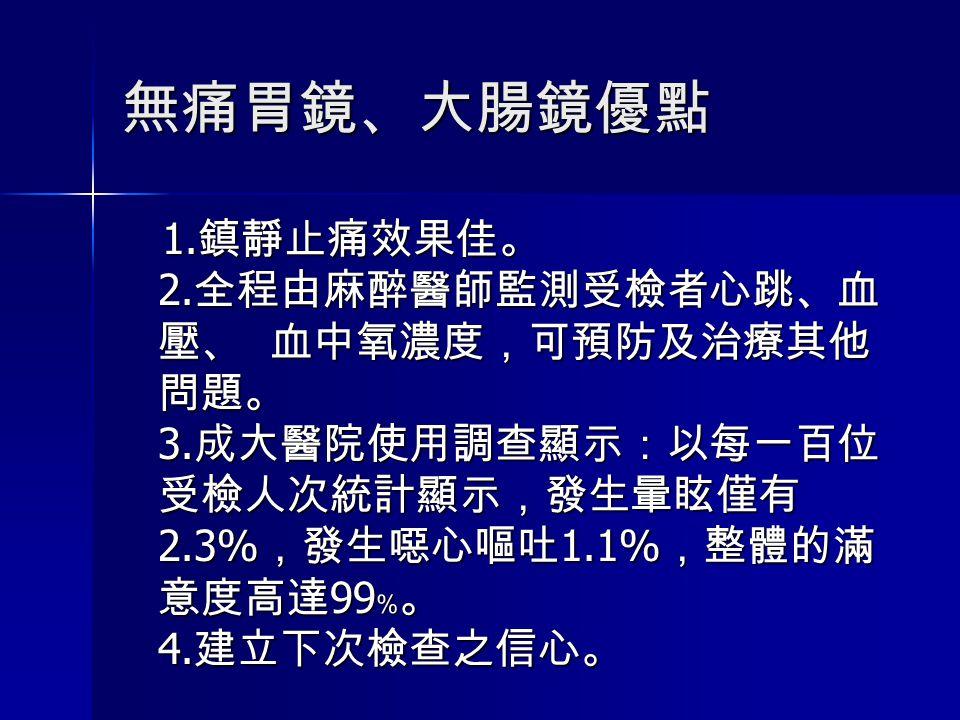 無痛胃鏡、大腸鏡優點 1.鎮靜止痛效果佳。 2.全程由麻醉醫師監測受檢者心跳、血壓、 血中氧濃度,可預防及治療其他問題。 3.成大醫院使用調查顯示:以每一百位受檢人次統計顯示,發生暈眩僅有2.3%,發生噁心嘔吐1.1%,整體的滿意度高達99﹪。 4.建立下次檢查之信心。
