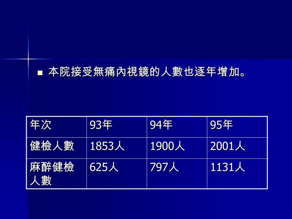 本院接受無痛內視鏡的人數也逐年增加。 年次 93年 94年 95年 健檢人數 1853人 1900人 2001人 麻醉健檢人數 625人 797人 1131人