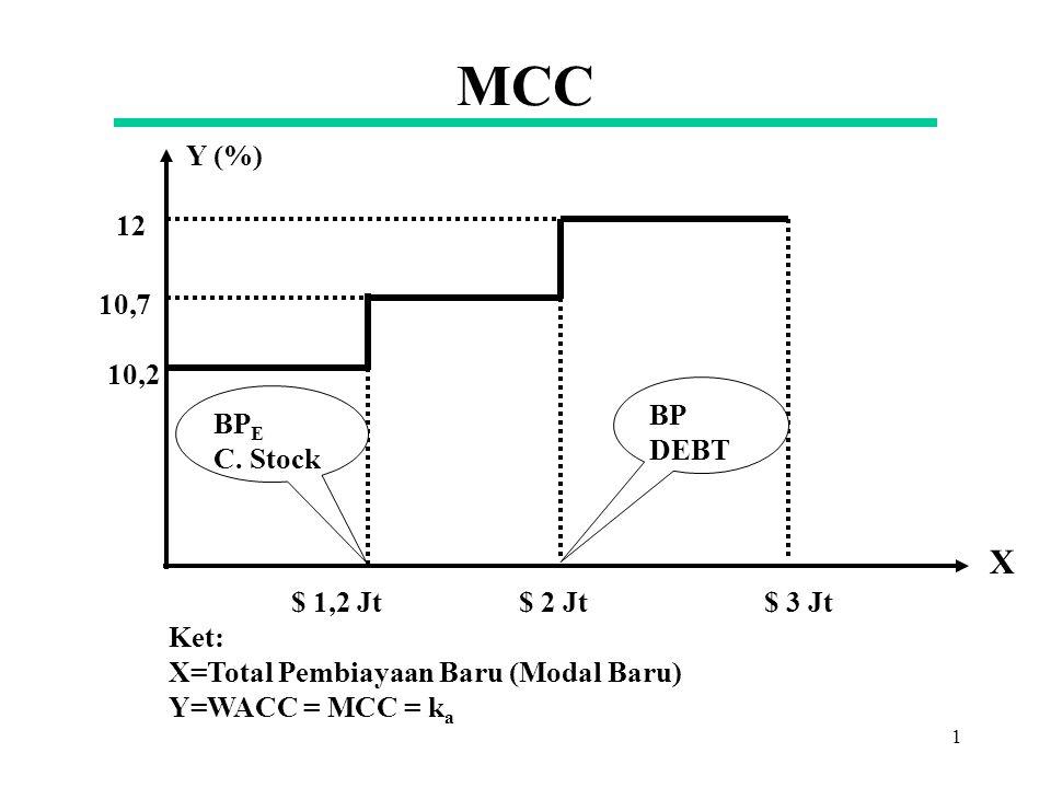MCC X Y (%) 12 10,7 10,2 BP DEBT BPE C. Stock $ 1,2 Jt $ 2 Jt $ 3 Jt