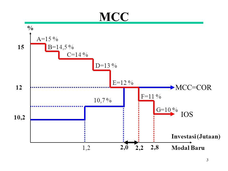 MCC MCC=COR IOS % A=15 % 15 B=14,5 % C=14 % D=13 % E=12 % 12 F=11 %