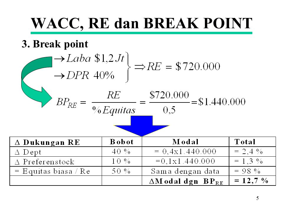 WACC, RE dan BREAK POINT 3. Break point