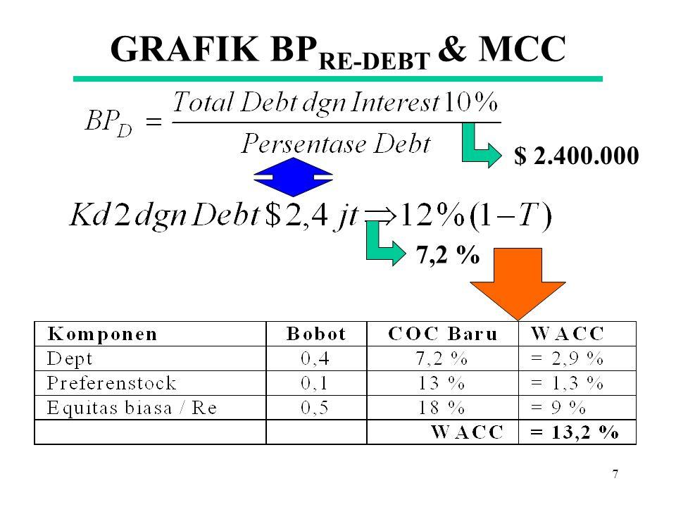 GRAFIK BPRE-DEBT & MCC $ 2.400.000 7,2 %