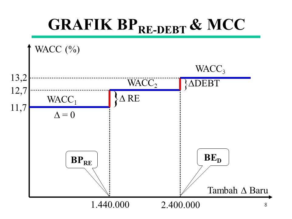 GRAFIK BPRE-DEBT & MCC WACC (%) WACC3 13,2 WACC2 DEBT 12,7  RE WACC1