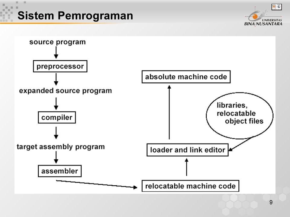 Sistem Pemrograman