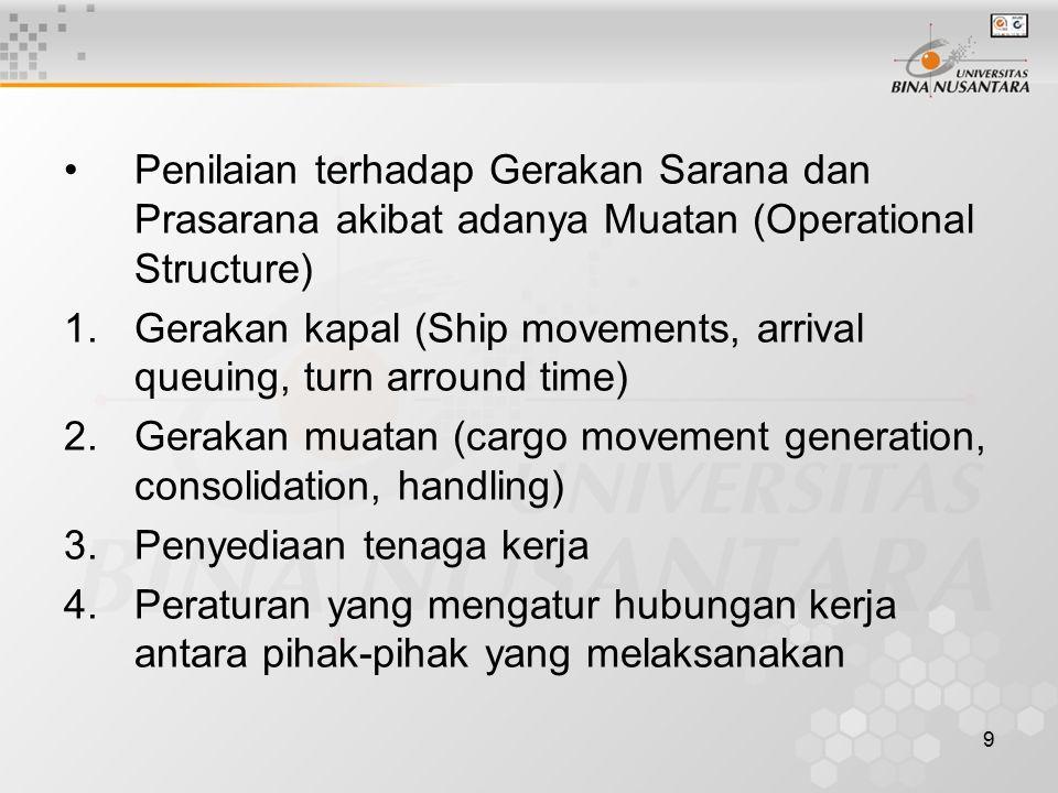 Penilaian terhadap Gerakan Sarana dan Prasarana akibat adanya Muatan (Operational Structure)