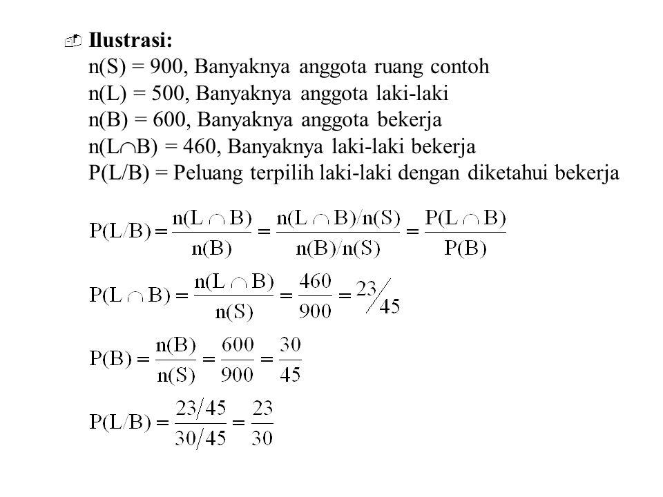 Ilustrasi: n(S) = 900, Banyaknya anggota ruang contoh. n(L) = 500, Banyaknya anggota laki-laki. n(B) = 600, Banyaknya anggota bekerja.