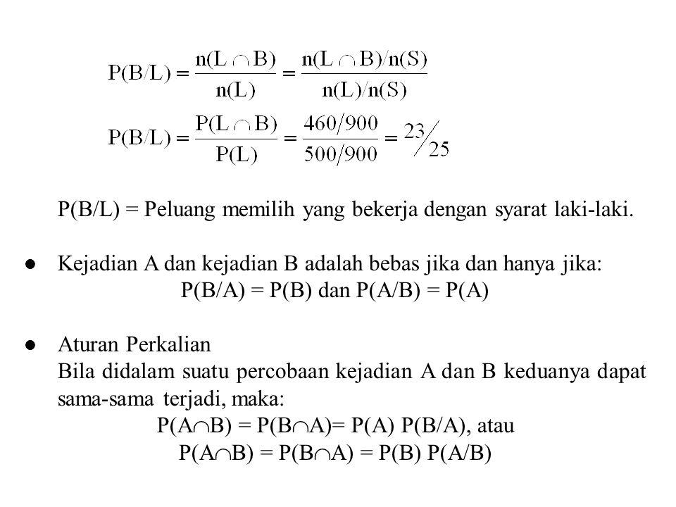 P(B/L) = Peluang memilih yang bekerja dengan syarat laki-laki.