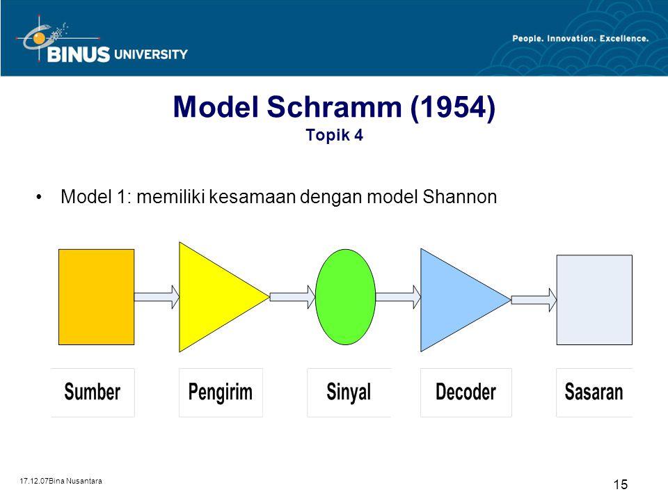 Model Schramm (1954) Topik 4 Model 1: memiliki kesamaan dengan model Shannon 17.12.07Bina Nusantara