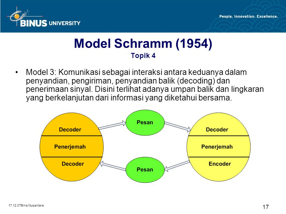 Model Schramm (1954) Topik 4