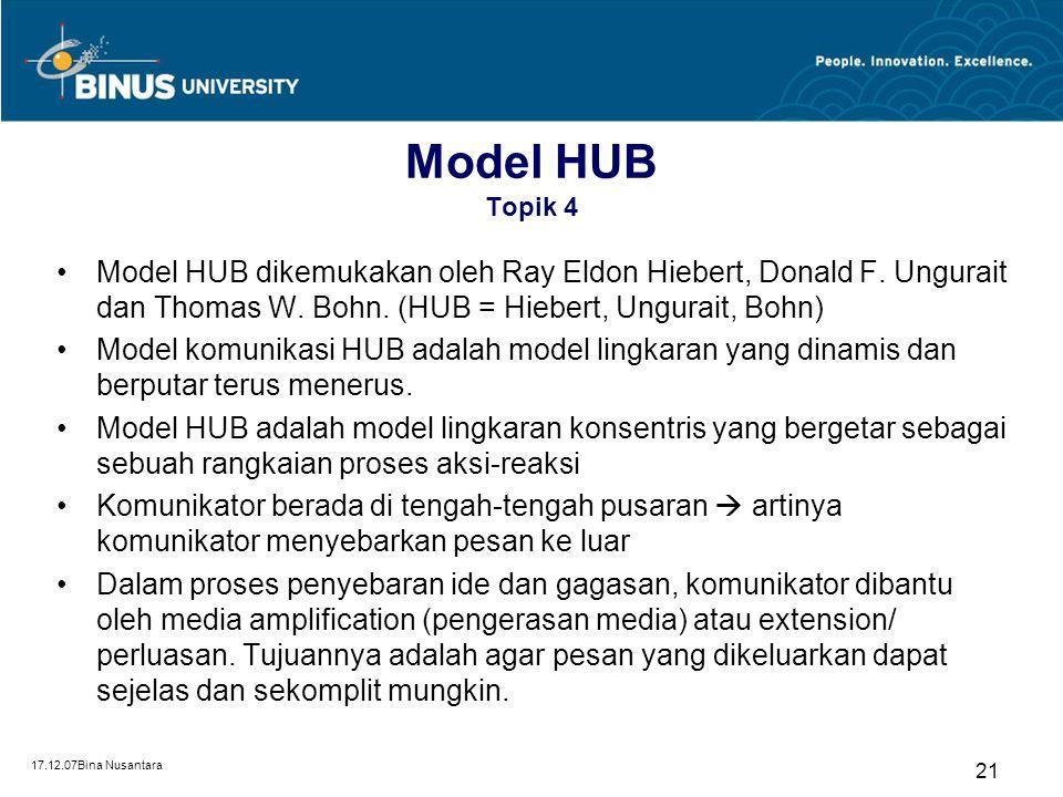 Model HUB Topik 4 Model HUB dikemukakan oleh Ray Eldon Hiebert, Donald F. Ungurait dan Thomas W. Bohn. (HUB = Hiebert, Ungurait, Bohn)