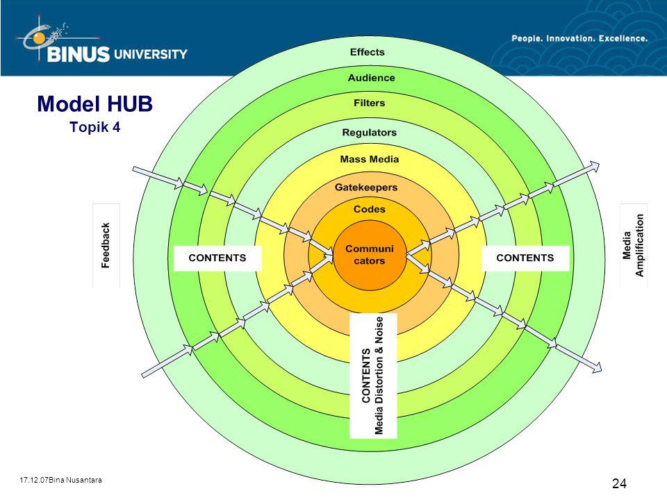 Model HUB Topik 4 17.12.07Bina Nusantara
