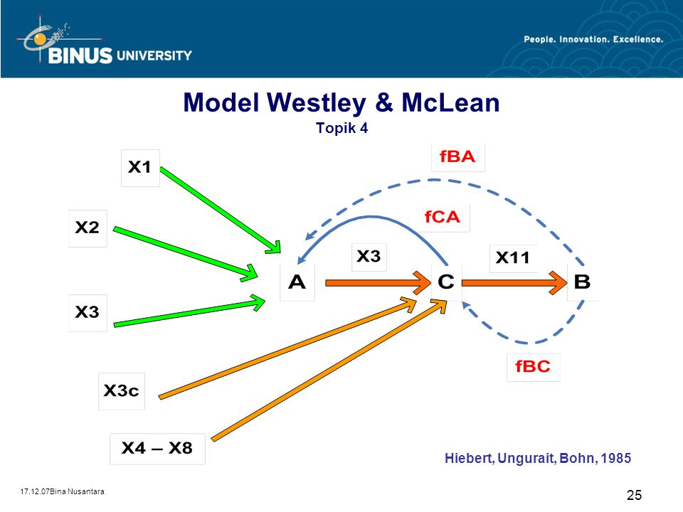 Model Westley & McLean Topik 4