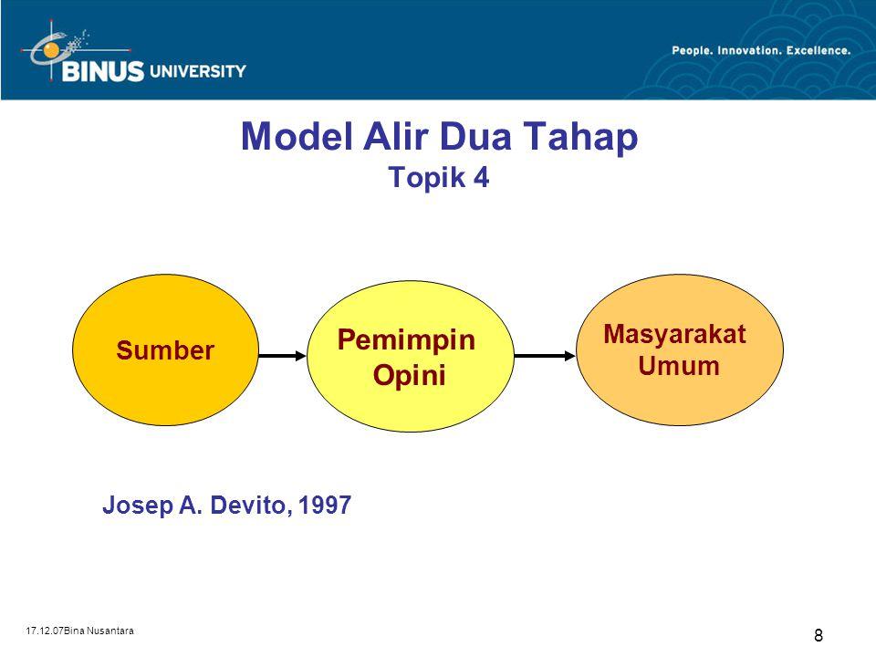 Model Alir Dua Tahap Topik 4