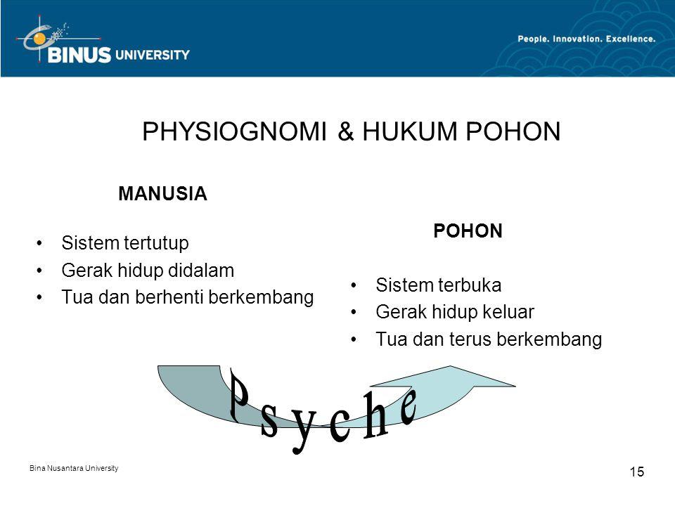 PHYSIOGNOMI & HUKUM POHON