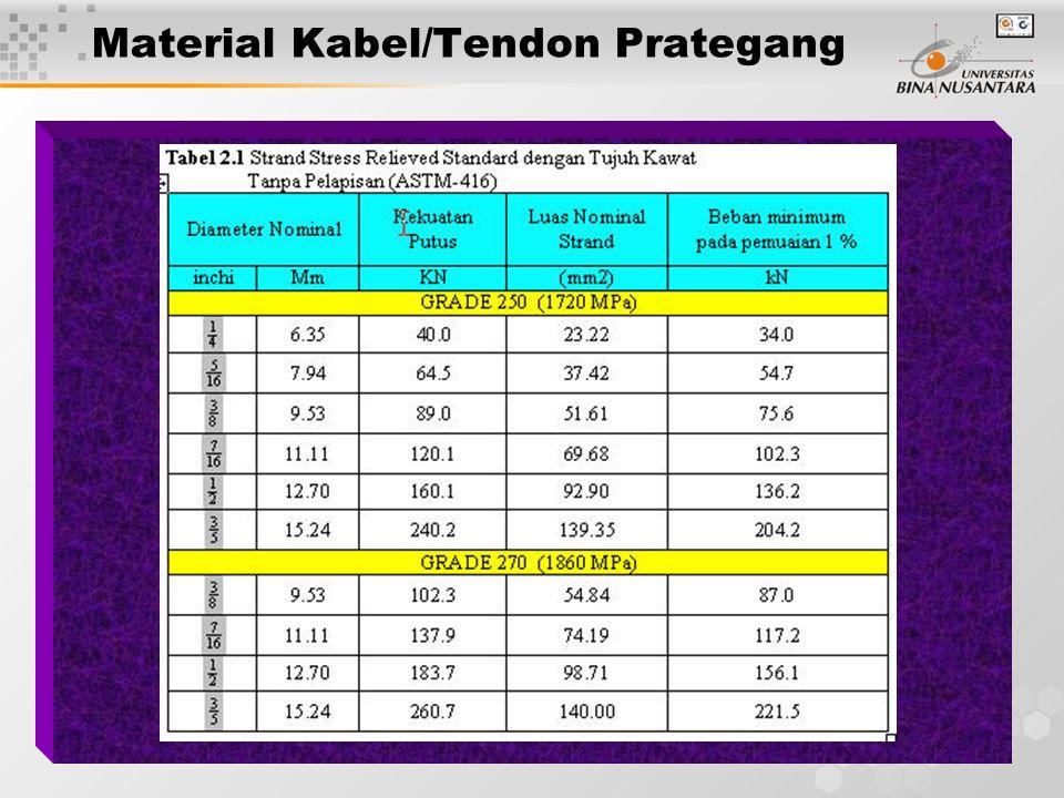 Material Kabel/Tendon Prategang