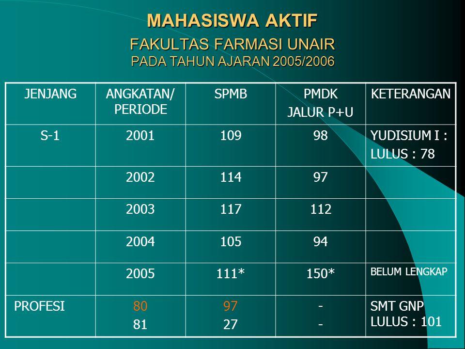 MAHASISWA AKTIF FAKULTAS FARMASI UNAIR PADA TAHUN AJARAN 2005/2006