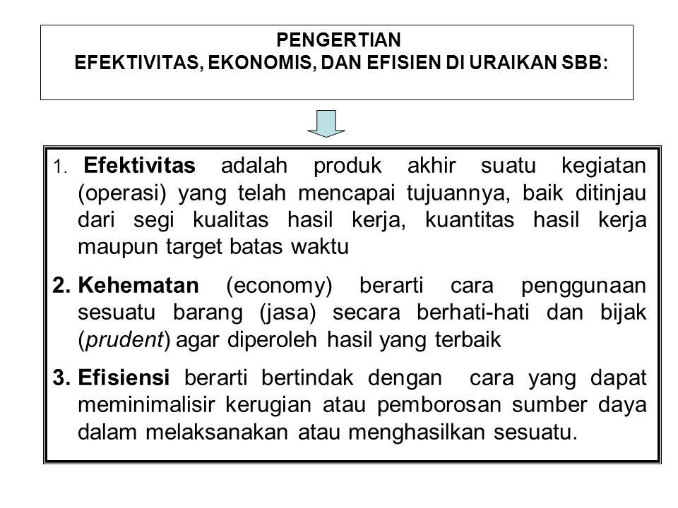 PENGERTIAN EFEKTIVITAS, EKONOMIS, DAN EFISIEN DI URAIKAN SBB: