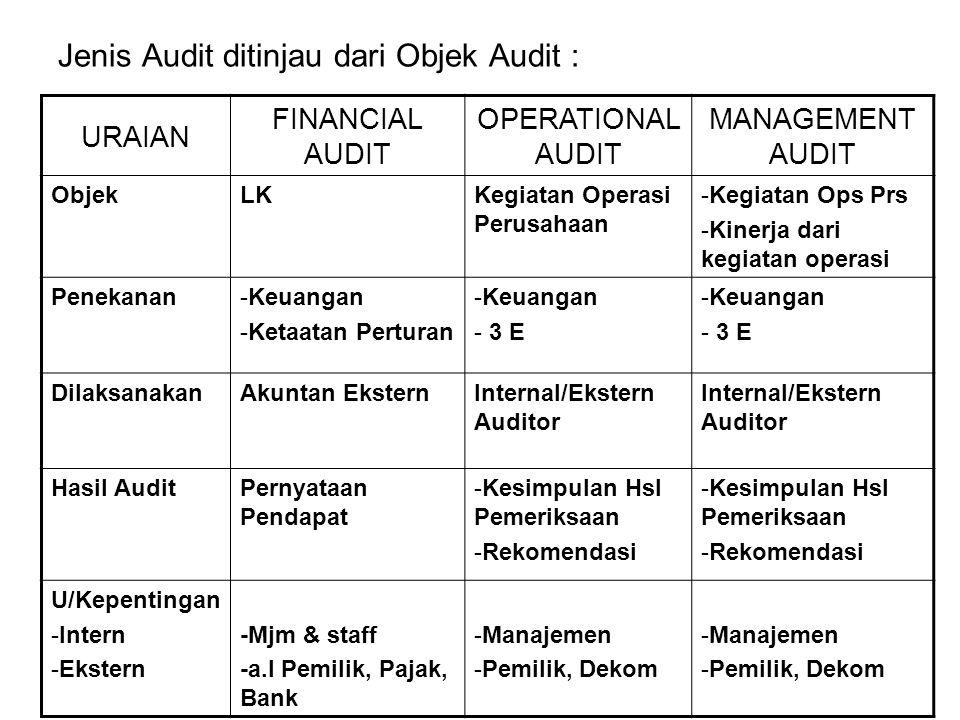 Jenis Audit ditinjau dari Objek Audit :