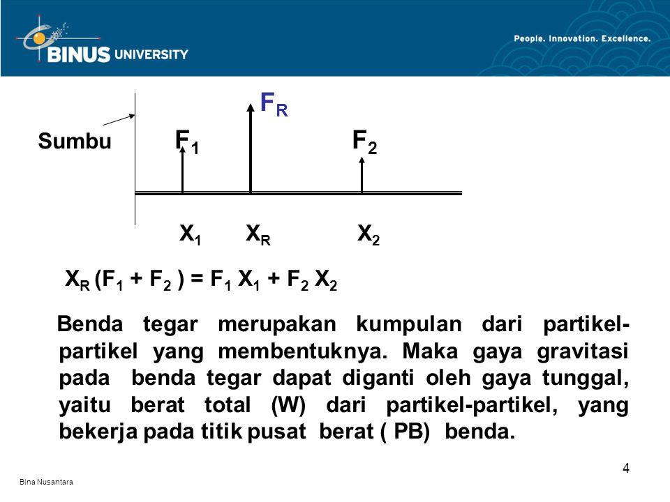 FR Sumbu F1 F2 X1 XR X2 XR (F1 + F2 ) = F1 X1 + F2 X2