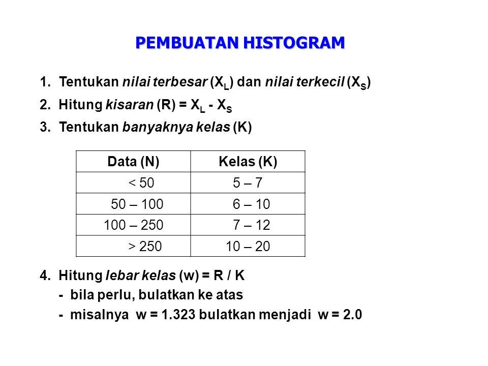 PEMBUATAN HISTOGRAM Tentukan nilai terbesar (XL) dan nilai terkecil (XS) Hitung kisaran (R) = XL - XS.