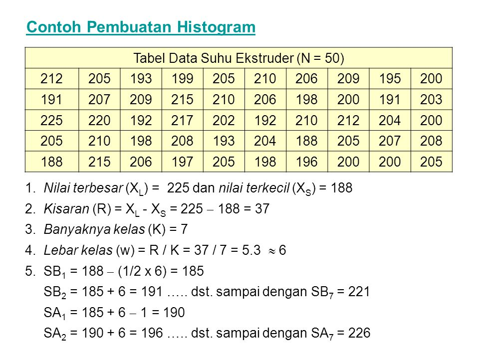 Tabel Data Suhu Ekstruder (N = 50)