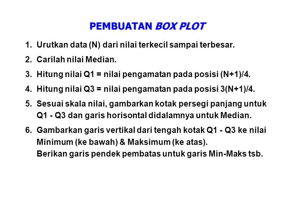 PEMBUATAN BOX PLOT 1. Urutkan data (N) dari nilai terkecil sampai terbesar. 2. Carilah nilai Median.