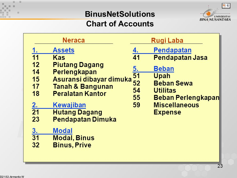 BinusNetSolutions Chart of Accounts