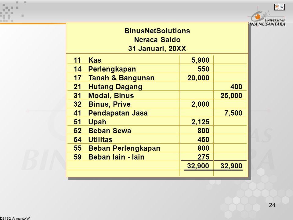 BinusNetSolutions Neraca Saldo. 31 Januari, 20XX. 11 Kas 5,900. 14 Perlengkapan 550. 17 Tanah & Bangunan 20,000.