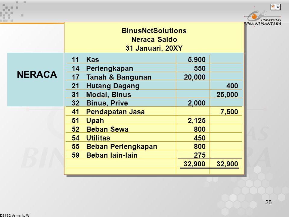 NERACA BinusNetSolutions Neraca Saldo 31 Januari, 20XY 11 Kas 5,900