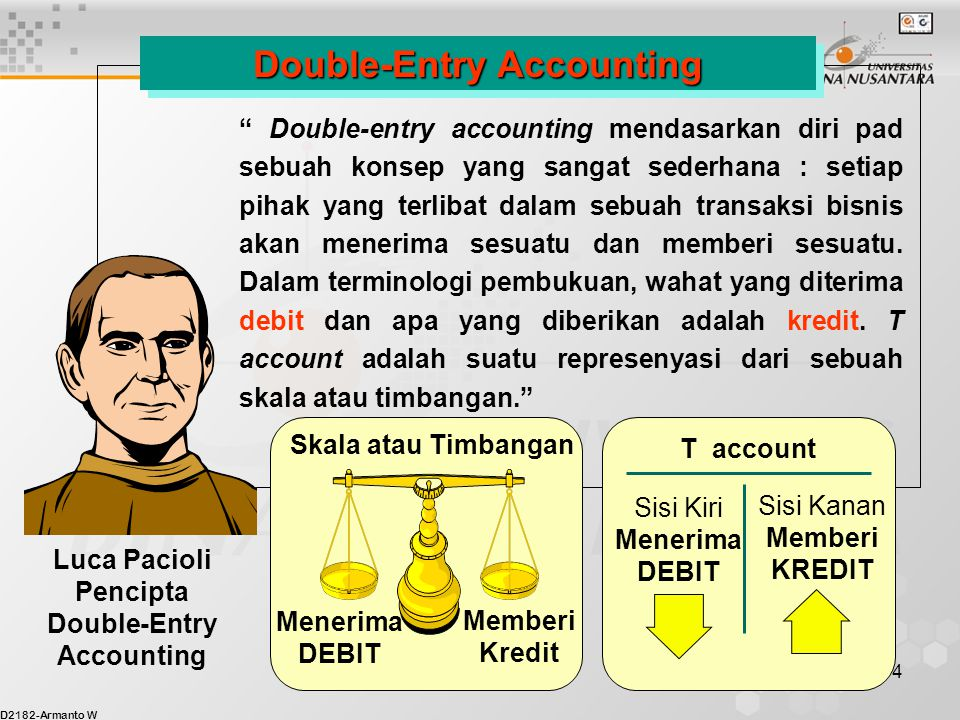 Double-Entry Accounting