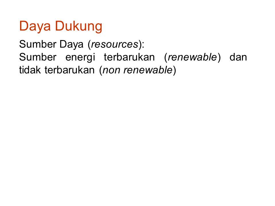 Daya Dukung Sumber Daya (resources):