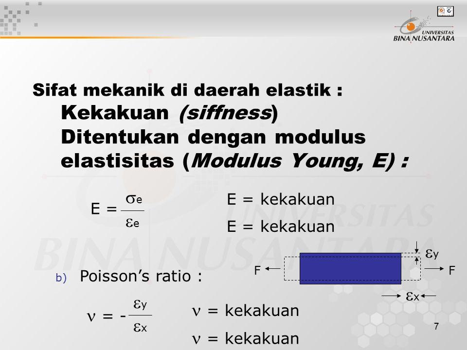 e e y x y  = kekakuan  = - x  = kekakuan