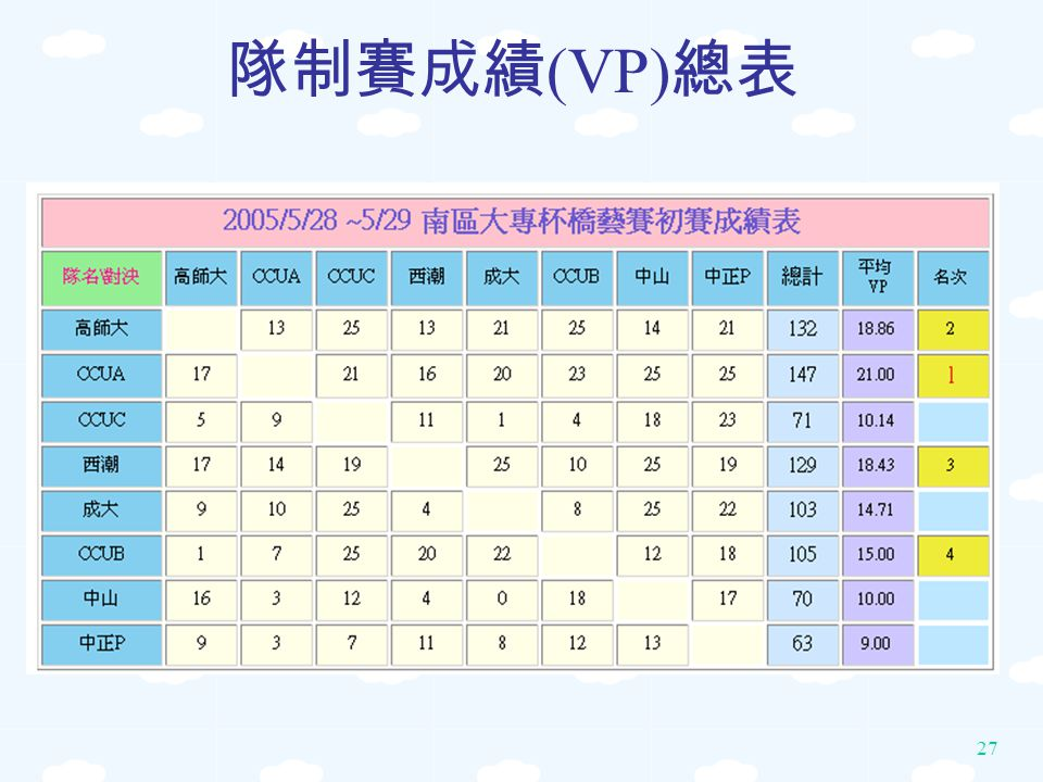 隊制賽成績(VP)總表