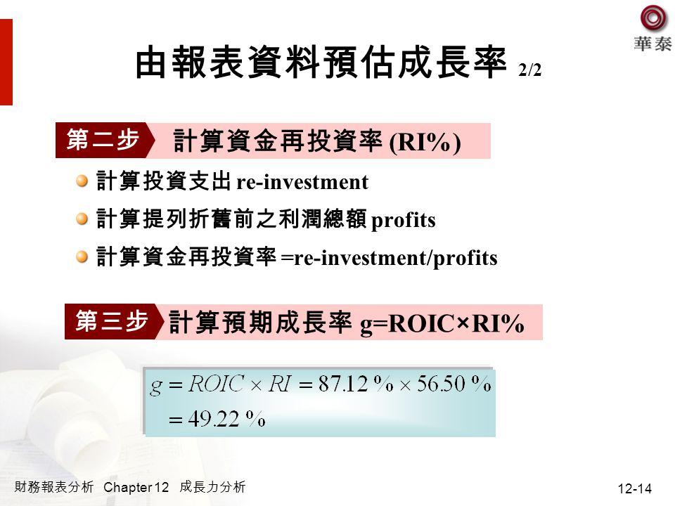 由報表資料預估成長率 2/2 計算資金再投資率 (RI%) 計算預期成長率 g=ROIC×RI% 第二步 第三步