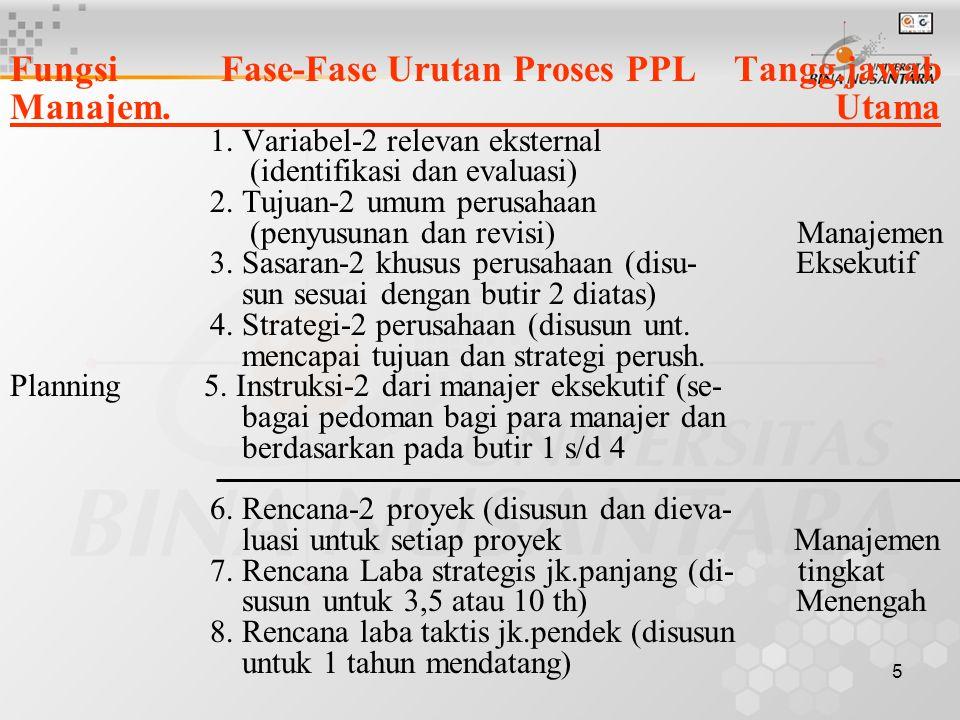 Fungsi Fase-Fase Urutan Proses PPL Tangg.jawab Manajem. Utama