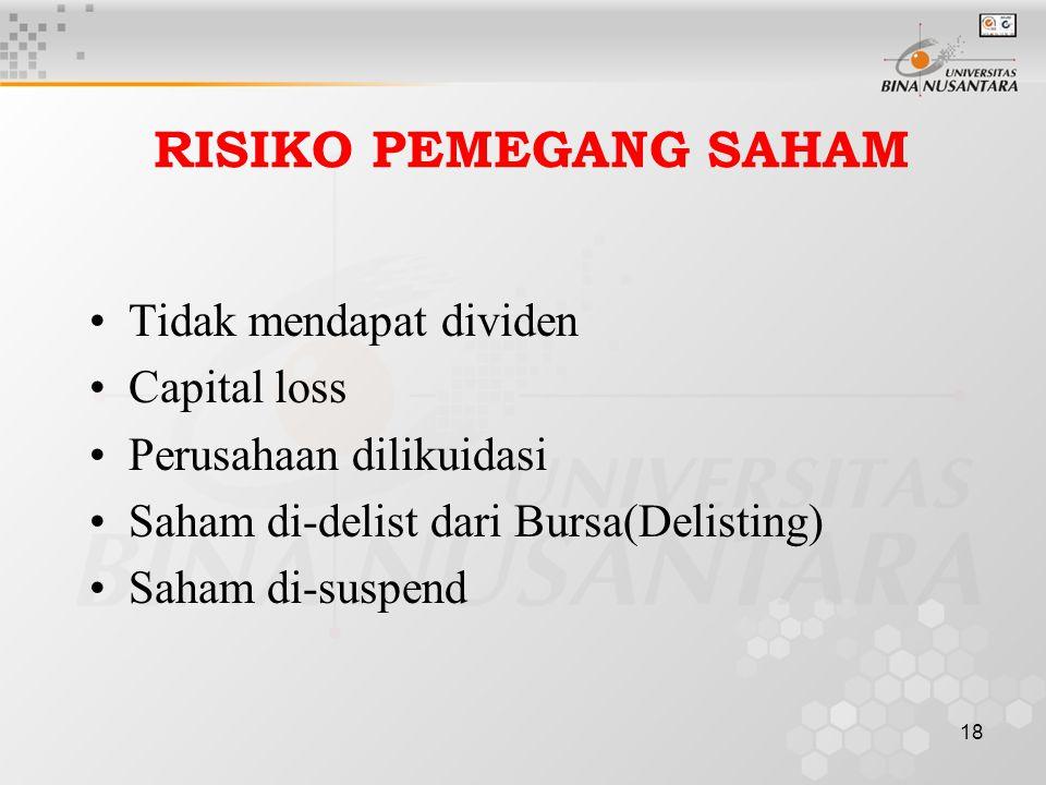 RISIKO PEMEGANG SAHAM Tidak mendapat dividen Capital loss